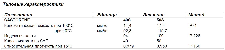 Характеристики Silkolene Castorene R40S R50S
